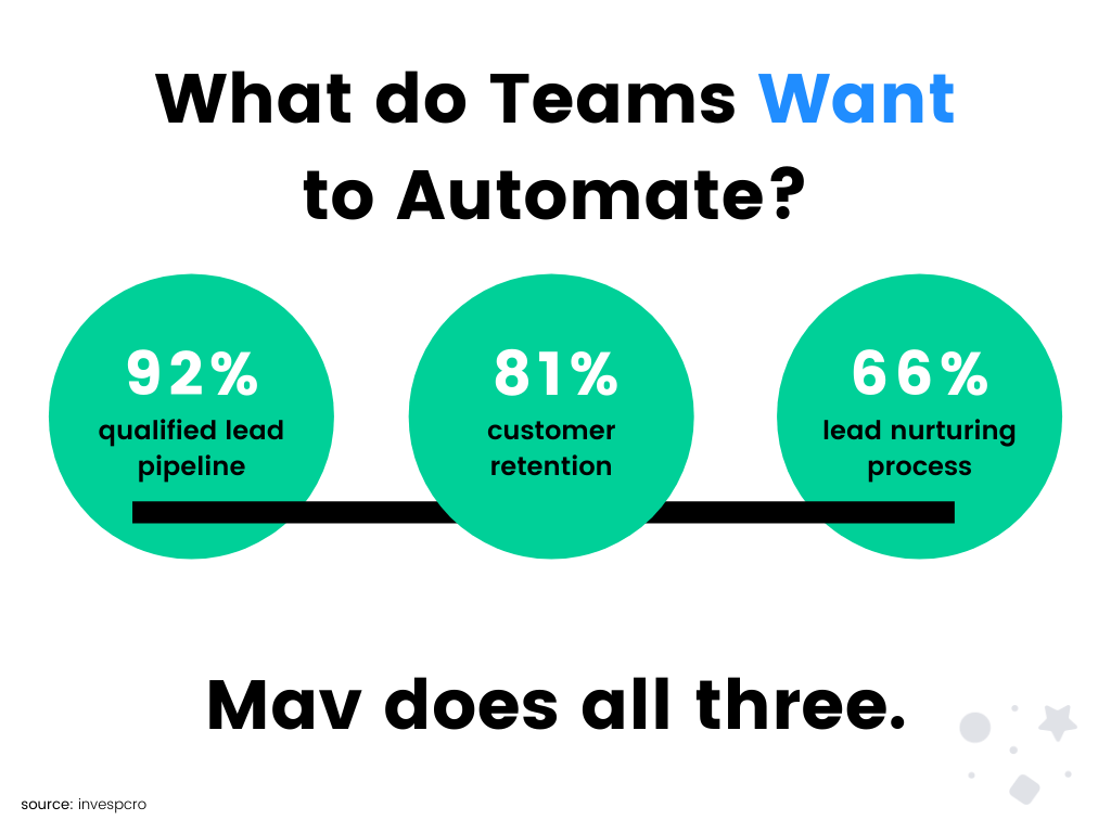 What do sales teams want to automate?